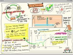 "Antifragile ""Lindy effect"" skin-in-the-game schematic illustration of Nassim Nicholas Taleb lecture https://pbs.twimg.com/media/DBsLhNPWsAEAHvP.jpg"