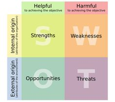 A SWOT analysis helps identify strengths, weaknesses, opportunities and threats. Here's a step-by-step guide to SWOT analysis, along with examples and templates.