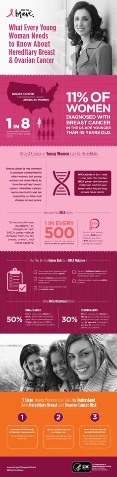 Breast cancer is the most common cancer in American women. One in eight women will be diagnosed with breast cancer during their life. Eleven percent of women diagnosed with breast cancer in the U.S. are younger than 45 years old.
