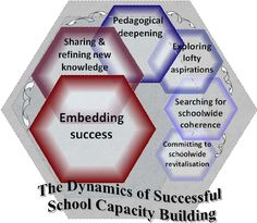 FIGURE 5.1: THE DYNAMICS OF SUCCESSFUL SCHOOL CAPACITY BUILDING Capacity Building, Knowledge, Success, School, Facts