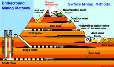 Four Coal Mining Project Types: Open Mine, Drift Mine, Slope Mine and Shaft Mine Surface Mining, Ap Environmental Science, Engineering Technology, General Engineering, Mining Equipment, Heavy Equipment, Industrial Engineering, Coal Miners, Thing 1