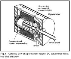 Machine Design: October 2010 Hall Effect, Linear Actuator, Sine Wave, Brush Type, Rare Earth Magnets, Stepper Motor, Machine Design, October