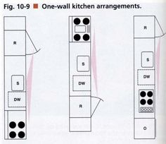 1 wall kitchen layouts when planning a one wall kitchen the designer must - One Wall Kitchen Designs