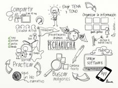Pasos para crear un pechakucha en Visual thinking.