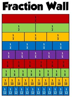 Equivalent fractions can be found if both the numerator and the denominator can be multiplied or divided by the same number to get the new fraction. Description from http://relevantmath.blogspot.com. I searched for this on bing.com/images