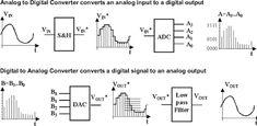 Analog To Digital Converter Files Identified, Converters Profiled | Analog Planet