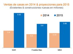 Ventas de casas en 2014 & proyecciones para 2015 - Reporte Mensual Enero 2015 #LoveYourHome #BienesRaíces #Casas