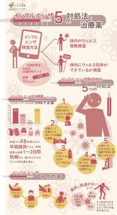 インフルエンザの5つの対処法と治療薬_infographics