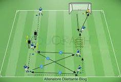 Imagini pentru circuiti di forza nel calcio