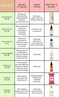 Complete Guide to Acids in Skincare