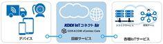 KDDIがソラコムとIoT向け回線サービスを共同開発、「引き合いは前年比3倍に」 (1/2)・・・KDDIは、IoT(モノのインターネット)向けMVNO(仮想移動体通信事業者)回線サービスを提供するソラコムと、IoT向け回線サービス「KDDI IoTコネクト Air」を共同開発した。「2016年に入ってからIoT向け回線サービスの引き合いが3倍に急増した。そこで、柔軟なサービス体系を早期に提供できるようソラコムと協業した」(KDDI)という。