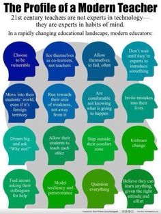 There's a lot of talk about what century learners need, but what about the habits of mind of a modern teacher? Graphic via Reid Wilson. 21st Century Classroom, 21st Century Learning, 21st Century Skills, Educational Leadership, Educational Technology, Leadership Coaching, Teaching Strategies, Teaching Tips, Teaching Biology