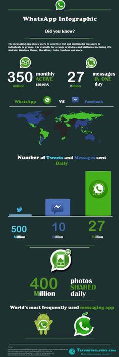WhatsApp Infographic 2013 - WhatsApp vs Facebook and Twitter