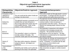 qualitative research theories - Google Search