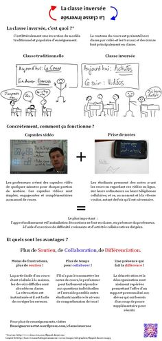 Classe_inversee_infographics_CD