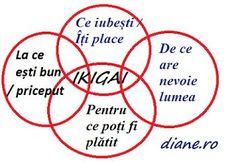 Ikigai este un concept japonez, ba mai mult decât atât, un simțământ, un sentiment stabil, statornic , ce te te călăuzește spre calea, secre... Mai, Chart, Blog, Astrology, Blogging