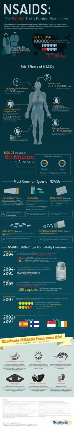 The Dangers of NSAID's - by The Evidence Based Chiropractor