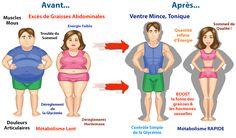 La Cuisine Brûleuse de Graisses - Aliments brûleurs de graisses, Aliments soi-disant minceur qui font grossir | ToutsurlesAbdos.com