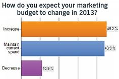 Email, Social, and Mobile Are Marketers' 2013 Budget Priorities