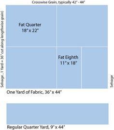 Loca por el patchwork: ¿Qué es un fat quarter?
