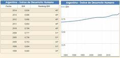 IDH Argentina-Serie Histórica