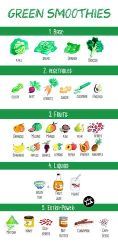 ENGLISH: Green smoothies! Illustrated recipe-chart <3 /// Grüne Smoothies! Illustrierte Rezept-Karte <3