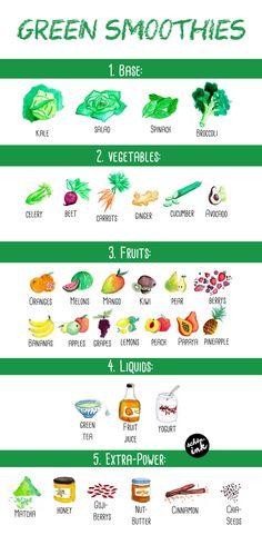 ENGLISH: Green smoothies! Illustrated recipe-chart <3 /// Grüne Smoothies! Illustrierte Rezept-Karte <3