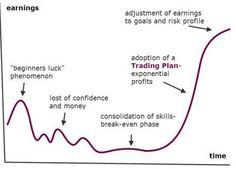 """みみ男(ログアウト中、新アカ移行済み)。さんのツイート: """"一流トレーダーへの道のり。ビギナーズラックに浮かれていたら自信も資金も失う羽目に。しかし、失意のどん底でもスキルを磨き続け、やり方が確立すると儲けも上昇波動へ。勝ち組は儲けに対して欲張らず、そしてリスク予測を怠らない。(意訳です) https://t.co/cgj6PkVjcv"""""""