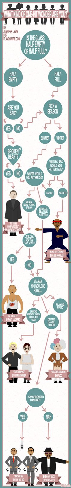 Exclusive Infographic: Which One-Hit Wonder Are You?