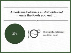 Americans have a lot of different ideas about what a sustainable diet means. The most common? Balanced and nutritious.