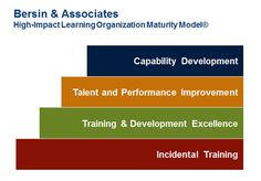 Beyond L - Bersin & Associates on how business can move from training to high-impact learning organizations