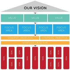 The Vision Statement is the anchor point of a strategic plan. Think of your strategy as a flow chart that reads from top to bottom, with each step being mandatory before going down to the next. Le Management, Change Management, Business Management, Business Planning, Best Vision Statements, Kaizen, Planning Excel, Strategic Planning Template, Strategic Planning Process