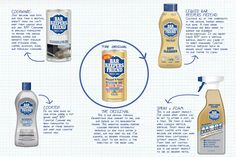 Bar Keepers Friend Premium Cleaners come in 5 unique forms. Did you know we clean everything from hard water stains to removing rust from your cooktops? Find out more!