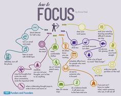 You have to focus to study well. Check out this zen-like flow chart to see how to improve your focus. You have to focus to study well. Check out this zen-like flow chart to see how to improve your focus. Study Skills, Life Skills, Material Didático, Work Train, Study Techniques, Coaching Techniques, Stress, School Study Tips, Exam Study Tips