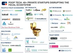 #Startups disrupting the fecal ecosystem