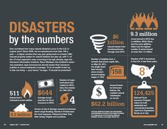 Disasters by the numbers | Angie's List