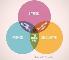 THE FRIEND ZONE. Sad but true.