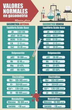 Valores normales en gasometría                                                                                                                                                                                 Más