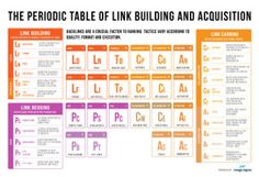 Search Engine Marketing - SEO Periodic Table of Link Building and Acquisition [Infographic] : MarketingProfs Article