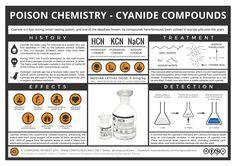 Poison Chemistry - Cyanide Compounds