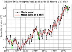 Calentamiento global - Wikipedia, la enciclopedia libre