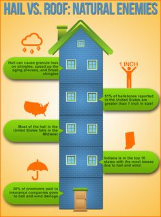 Blue Ribbon Roofing Company has undergone extensive training when it comes to fixing roofs. They make sure to get the job done right every time! Replacing a roof can be a daunting task due to many natural enemies. For example, this info graphic covers facts and statistics on hail and the damage it does to roofs.