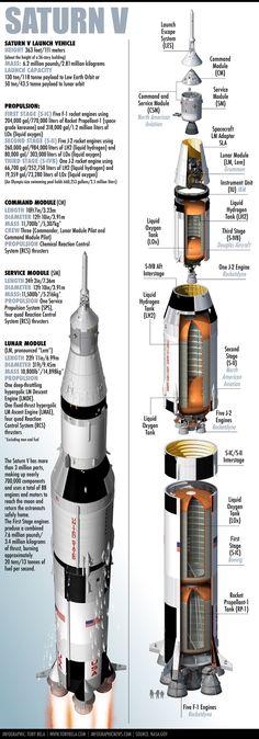 Apollo 11 & Apollo 12 moon landing infographic poster Saturn v cutaway