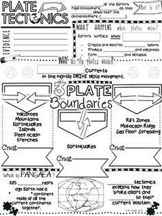 Plate Tectonics Doodle Notes