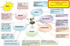 Mapa mental para describir y comentar un cuadro.