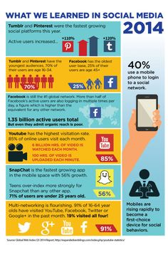 How social media changed in 2014: Mobile took charge in 2014. That and a few other key facts are highlighted in this infographic. #socialmedia #infographic