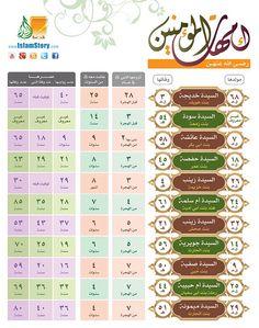 Prophet Muhammad's marriage to Sawda bint Zamʿa in 10 BH – withprophet Islam Beliefs, Duaa Islam, Islamic Teachings, Islam Religion, Islam Muslim, Islamic Posters, Islamic Phrases, Islamic Quotes, Quran Tafseer