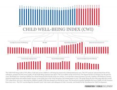 2012 Child Well-Being Index (CWI) | Foundation for Child Development