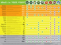 This Vitamin Chart shows all vitamins and minerals plus macronutrients as well as the good food sources for each one. Eat Your Vitamins! Vitamin A, All Vitamins, Vitamins And Minerals, Sleep Vitamins, Fe Iron, Mineral Chart, Dietary Guidelines For Americans, Health Communication, Kitchens