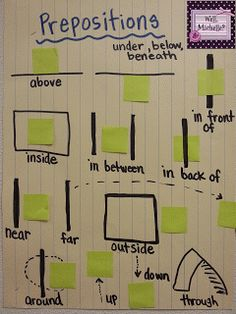 I make a lot of anchor charts with my students. I feel it is a great way to do. - I make a lot of anchor charts with my students. I feel it is a great way to document our learning and excellent reference tools for the st… Packed Conditions. Teaching Grammar, Teaching Language Arts, Grammar Lessons, Classroom Language, Teaching Aids, Teaching Writing, Teaching Tools, Teaching English, Bilingual Classroom